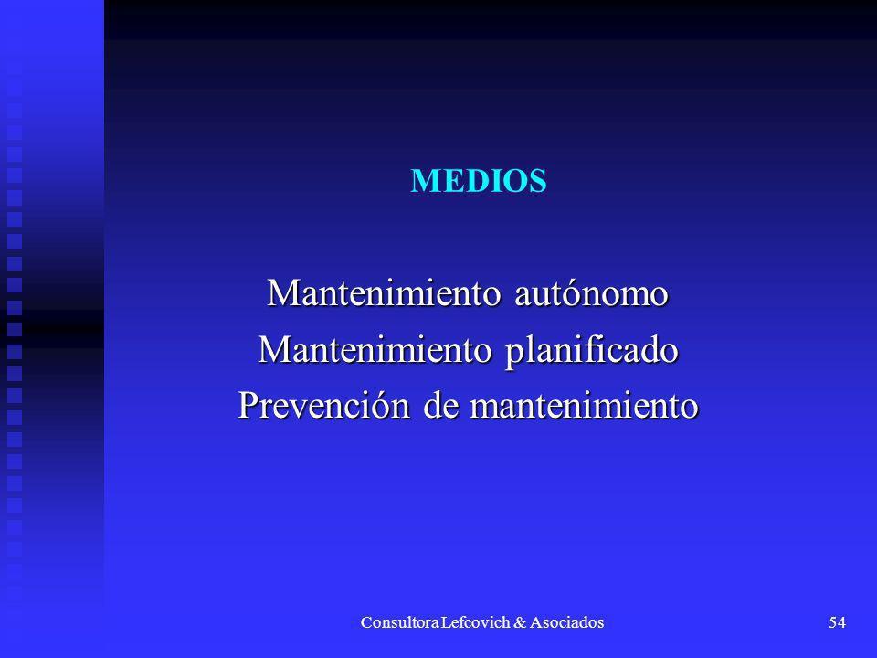 Consultora Lefcovich & Asociados54 MEDIOS Mantenimiento autónomo Mantenimiento planificado Prevención de mantenimiento