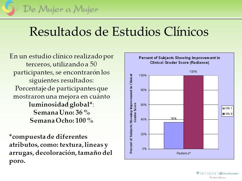 En un estudio clínico realizado por terceros, utilizando a 50 participantes, se encontrarón los siguientes resultados: Porcentaje de participantes que