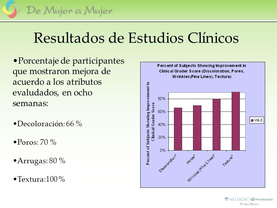 Porcentaje de participantes que mostraron mejora de acuerdo a los atributos evaludados, en ocho semanas: Decoloración: 66 % Poros: 70 % Arrugas: 80 %