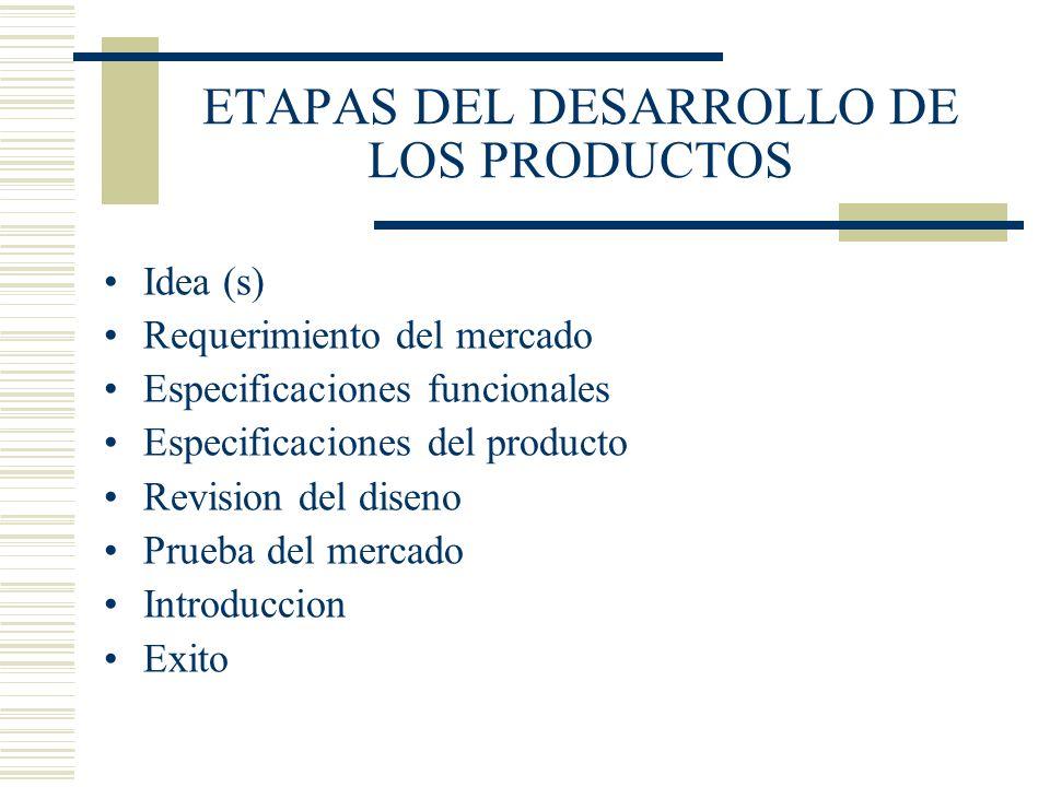 ETAPAS DEL DESARROLLO DE LOS PRODUCTOS Idea (s) Requerimiento del mercado Especificaciones funcionales Especificaciones del producto Revision del dise