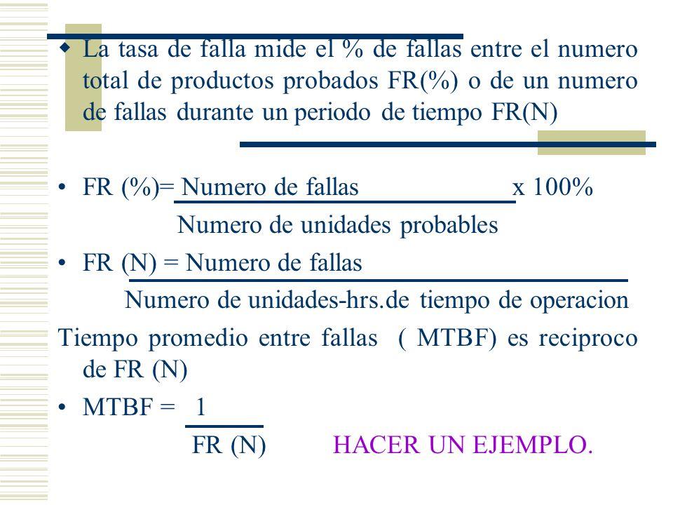 La tasa de falla mide el % de fallas entre el numero total de productos probados FR(%) o de un numero de fallas durante un periodo de tiempo FR(N) FR