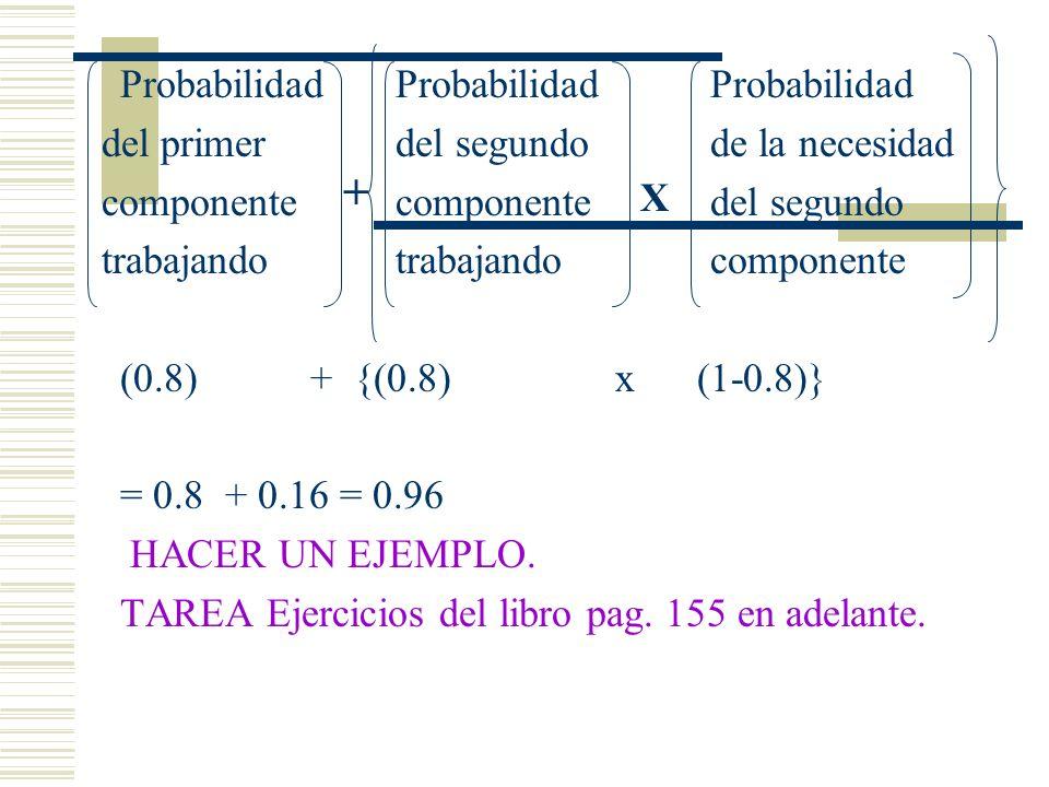 ProbabilidadProbabilidadProbabilidad del primer del segundode la necesidad componentecomponentedel segundo trabajandotrabajandocomponente (0.8) + {(0.