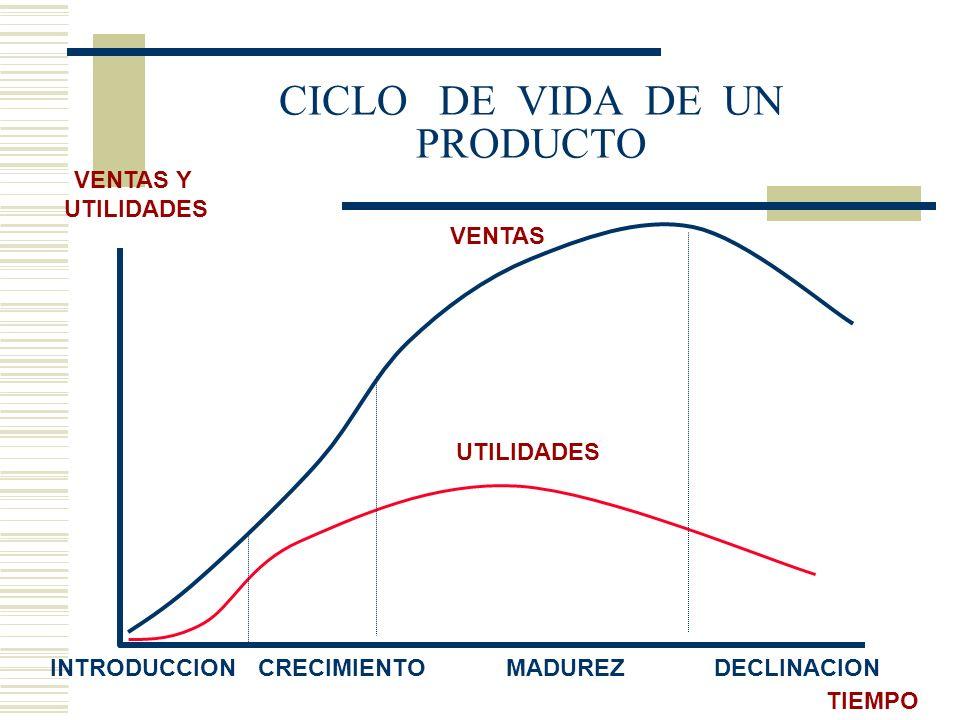 CICLO DE VIDA DE UN PRODUCTO INTRODUCCIONCRECIMIENTOMADUREZDECLINACION TIEMPO VENTAS Y UTILIDADES VENTAS