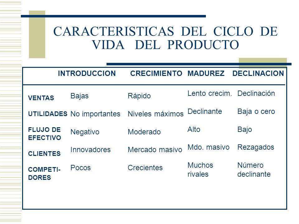 CARACTERISTICAS DEL CICLO DE VIDA DEL PRODUCTO INTRODUCCIONCRECIMIENTOMADUREZDECLINACION VENTAS UTILIDADES FLUJO DE EFECTIVO CLIENTES COMPETI- DORES B