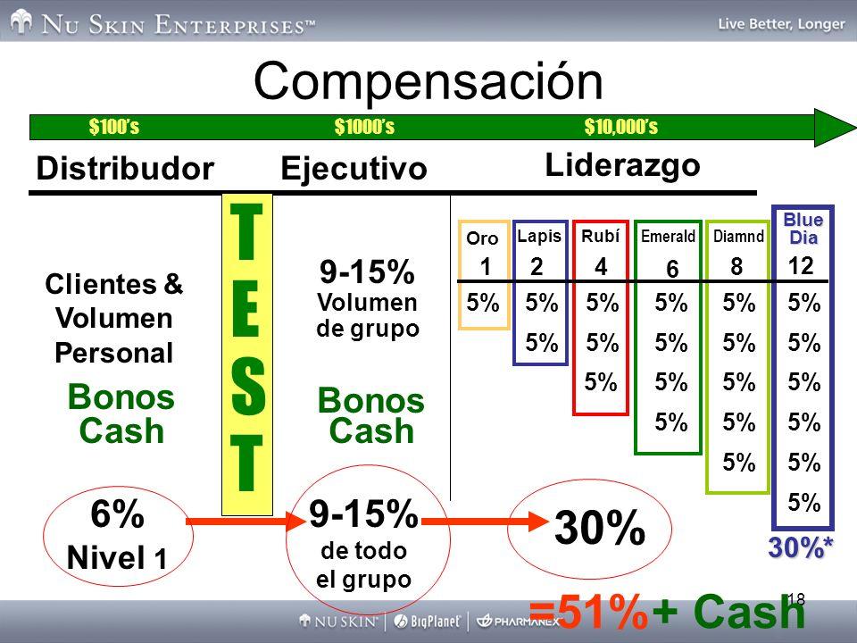 18 =51%+ Cash Compensación TESTTEST Distribudor Clientes & Volumen Personal Bonos Cash 6% Nivel 1 9-15% Volumen de grupo Bonos Cash 9-15% de todo el g