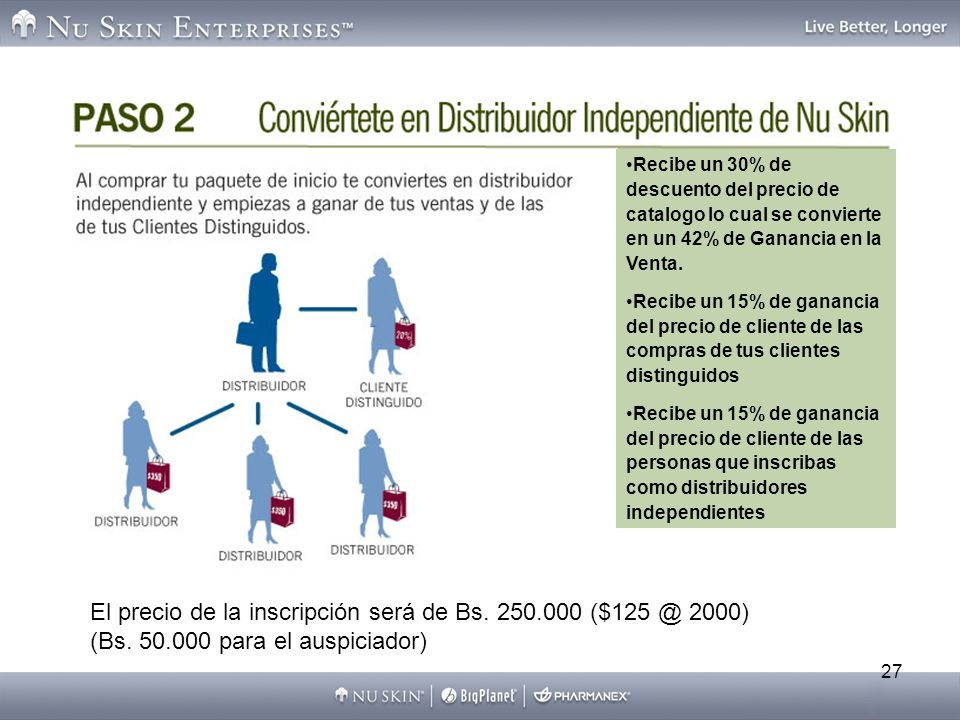 27 Recibe un 30% de descuento del precio de catalogo lo cual se convierte en un 42% de Ganancia en la Venta. Recibe un 15% de ganancia del precio de c