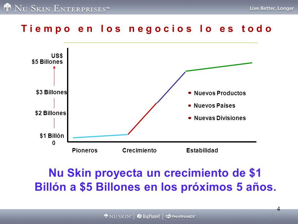 4 T i e m p o e n l o s n e g o c i o s l o e s t o d o PionerosCrecimientoEstabilidad Nuevos Productos Nuevos Países Nuevas Divisiones 0 $1 Billón $2