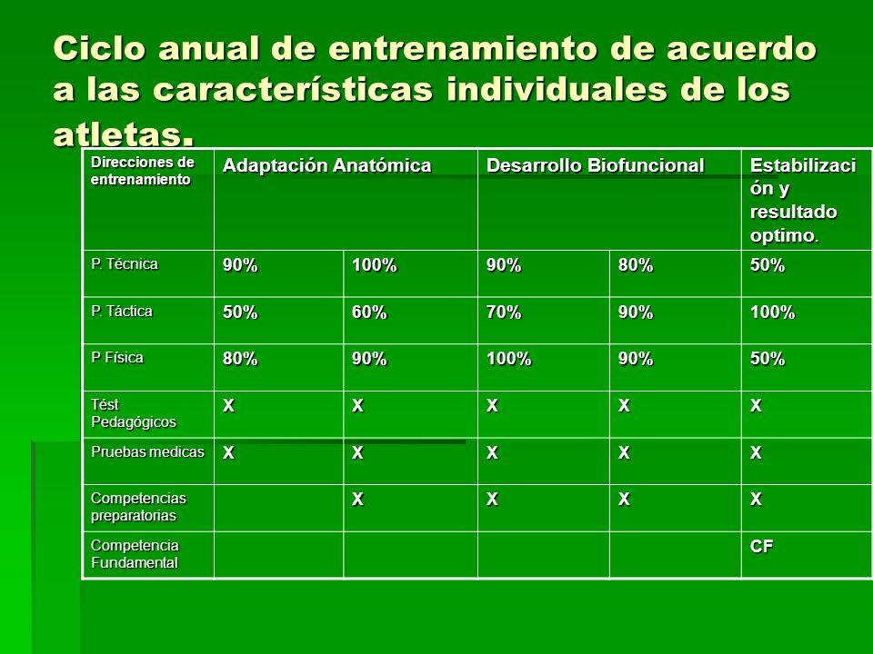 Ciclo anual de entrenamiento de acuerdo a las características individuales de los atletas. Direcciones de entrenamiento Adaptación Anatómica Desarroll