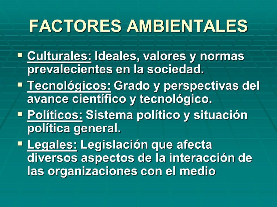 FACTORES AMBIENTALES Culturales: Ideales, valores y normas prevalecientes en la sociedad. Culturales: Ideales, valores y normas prevalecientes en la s