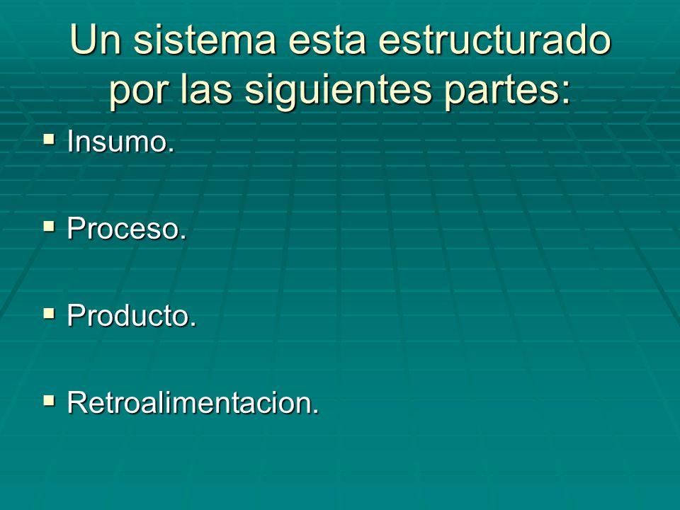 Un sistema esta estructurado por las siguientes partes: Insumo. Insumo. Proceso. Proceso. Producto. Producto. Retroalimentacion. Retroalimentacion.