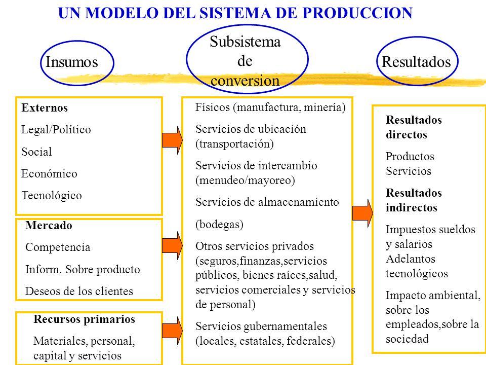 UN MODELO DEL SISTEMA DE PRODUCCION Insumos Subsistema de conversion Resultados Externos Legal/Político Social Económico Tecnológico Mercado Competenc