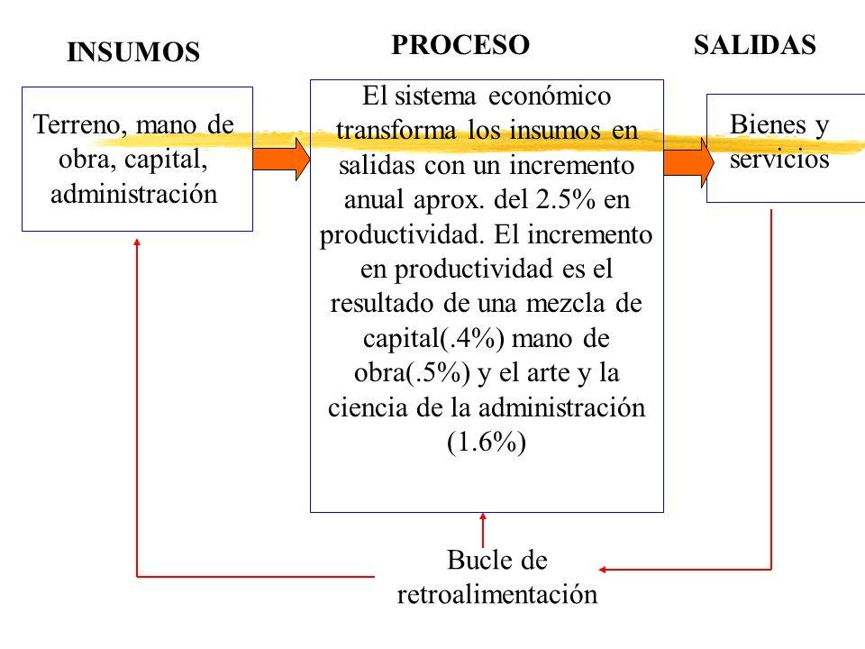 Terreno, mano de obra, capital, administración El sistema económico transforma los insumos en salidas con un incremento anual aprox. del 2.5% en produ