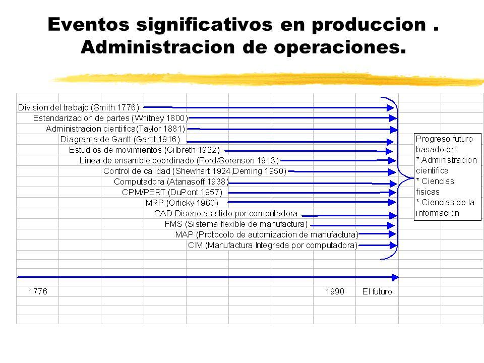 Eventos significativos en produccion. Administracion de operaciones.