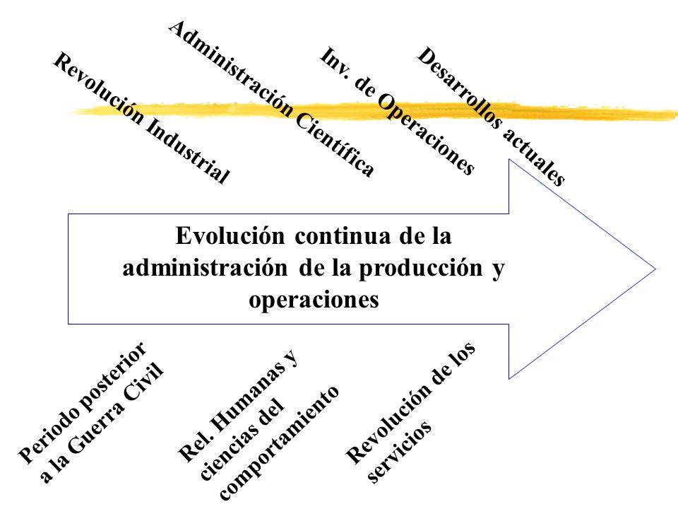 Revolución Industrial Administración Científica Inv. de Operaciones Desarrollos actuales Evolución continua de la administración de la producción y op