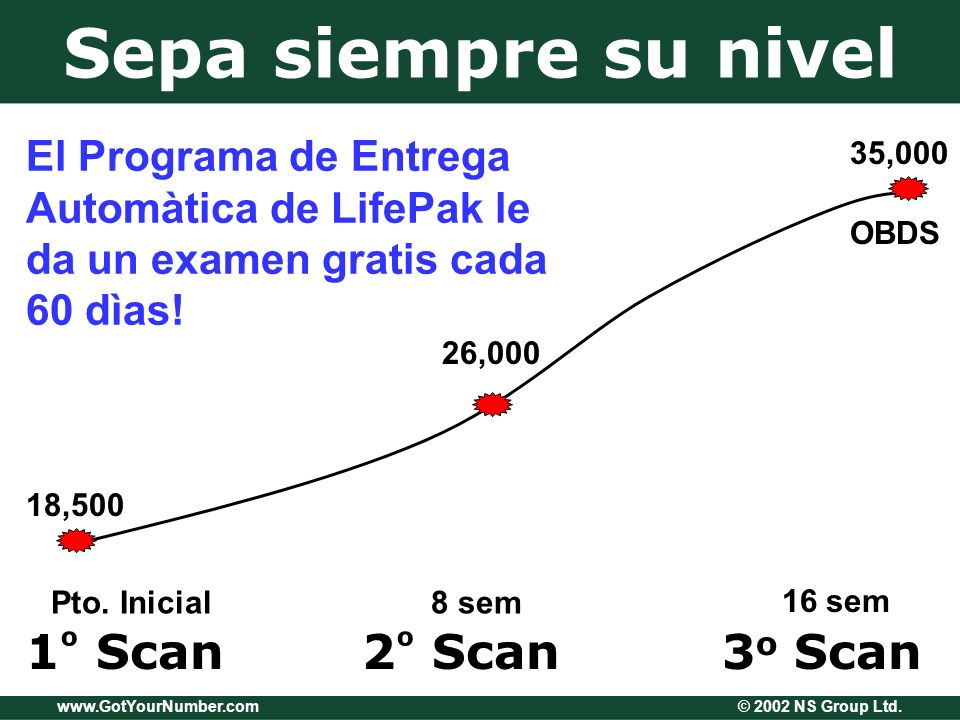 www.GotYourNumber.com © 2002 NS Group Ltd. Sepa siempre su nivel 1 º Scan2 º Scan3 o Scan Pto.