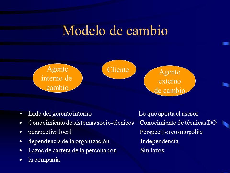 Modelo de cambio Lado del gerente interno Lo que aporta el asesor Conocimiento de sistemas socio-técnicos Conocimiento de técnicas DO perspectiva loca