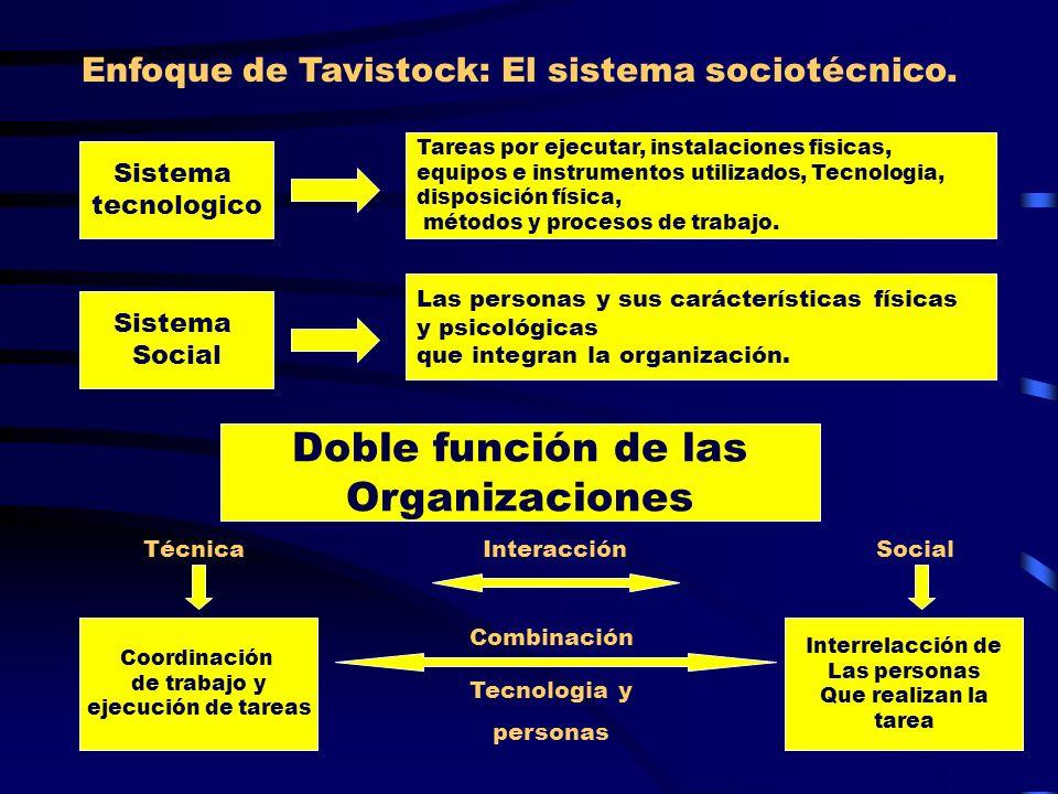 Enfoque de Tavistock: El sistema sociotécnico. Sistema tecnologico Sistema Social Tareas por ejecutar, instalaciones fisicas, equipos e instrumentos u