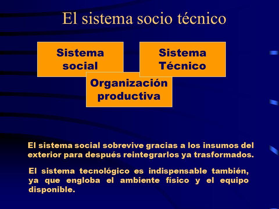 El sistema socio técnico Sistema social Organización productiva Sistema Técnico El sistema social sobrevive gracias a los insumos del exterior para de