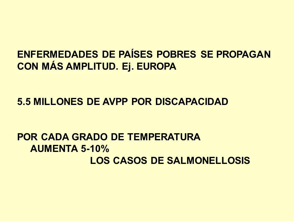 ENFERMEDADES DE PAÍSES POBRES SE PROPAGAN CON MÁS AMPLITUD. Ej. EUROPA 5.5 MILLONES DE AVPP POR DISCAPACIDAD POR CADA GRADO DE TEMPERATURA AUMENTA 5-1