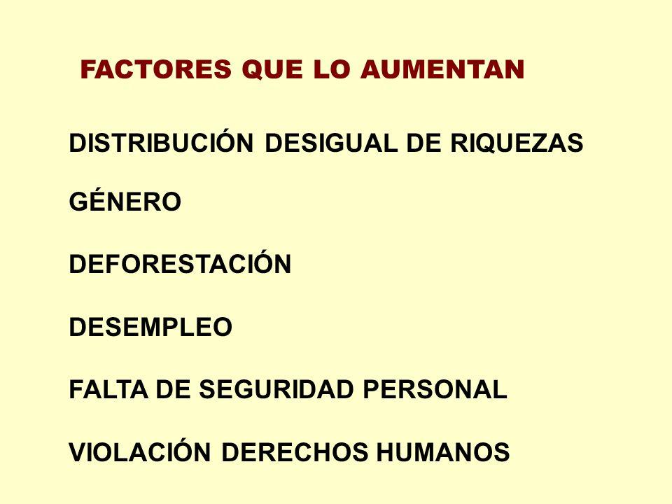 DISTRIBUCIÓN DESIGUAL DE RIQUEZAS GÉNERO DEFORESTACIÓN DESEMPLEO FALTA DE SEGURIDAD PERSONAL VIOLACIÓN DERECHOS HUMANOS FACTORES QUE LO AUMENTAN