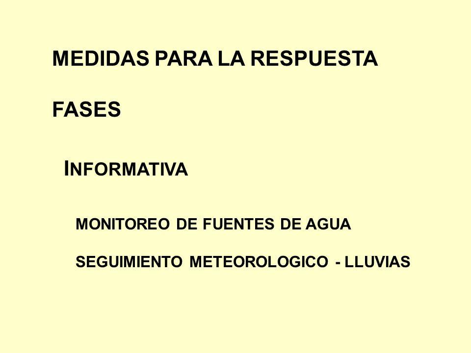 FASES I NFORMATIVA MONITOREO DE FUENTES DE AGUA SEGUIMIENTO METEOROLOGICO - LLUVIAS MEDIDAS PARA LA RESPUESTA