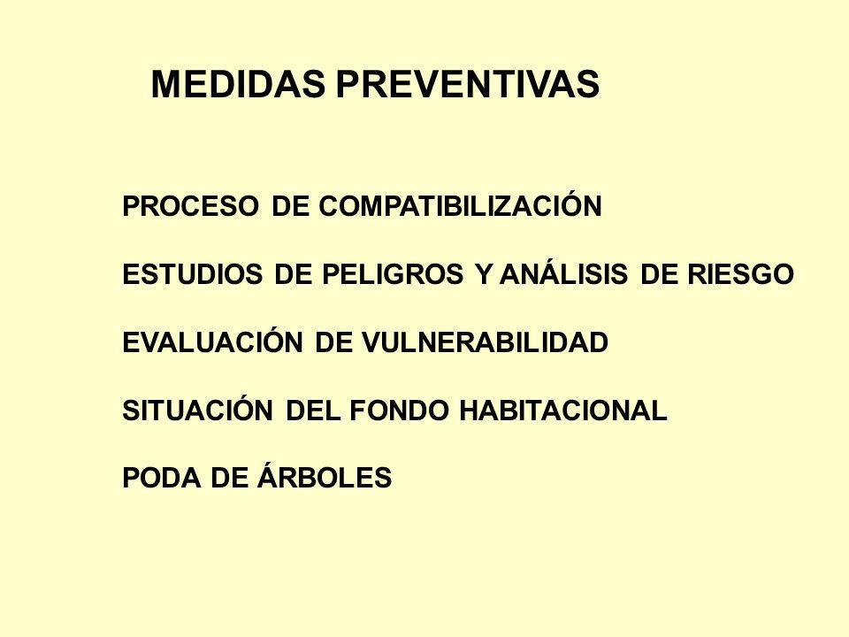 MEDIDAS PREVENTIVAS PROCESO DE COMPATIBILIZACIÓN ESTUDIOS DE PELIGROS Y ANÁLISIS DE RIESGO EVALUACIÓN DE VULNERABILIDAD SITUACIÓN DEL FONDO HABITACION