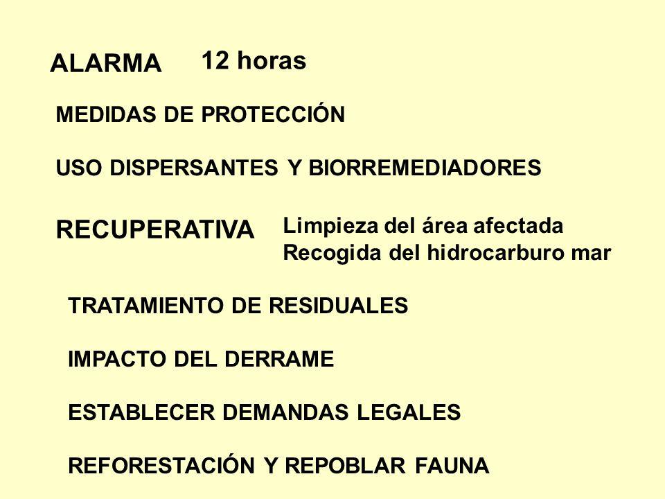 ALARMA MEDIDAS DE PROTECCIÓN USO DISPERSANTES Y BIORREMEDIADORES RECUPERATIVA TRATAMIENTO DE RESIDUALES IMPACTO DEL DERRAME ESTABLECER DEMANDAS LEGALE