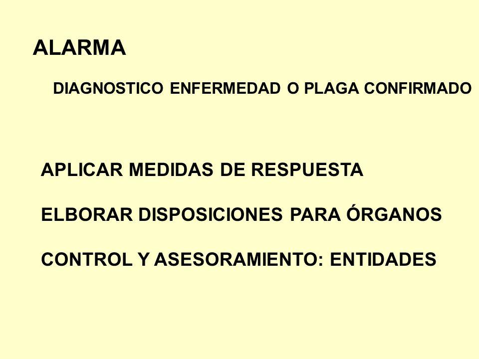 ALARMA APLICAR MEDIDAS DE RESPUESTA ELBORAR DISPOSICIONES PARA ÓRGANOS CONTROL Y ASESORAMIENTO: ENTIDADES DIAGNOSTICO ENFERMEDAD O PLAGA CONFIRMADO