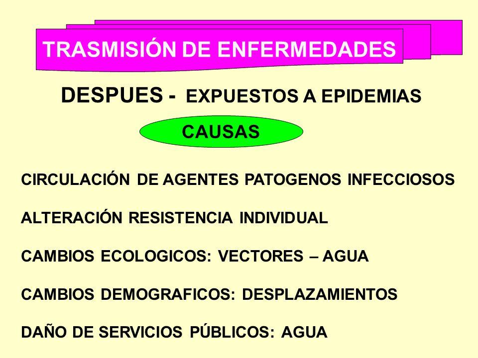 TRASMISIÓN DE ENFERMEDADES DESPUES - EXPUESTOS A EPIDEMIAS CAUSAS CIRCULACIÓN DE AGENTES PATOGENOS INFECCIOSOS ALTERACIÓN RESISTENCIA INDIVIDUAL CAMBI