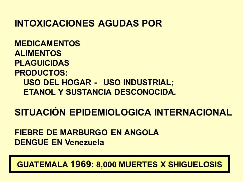 INTOXICACIONES AGUDAS POR MEDICAMENTOS ALIMENTOS PLAGUICIDAS PRODUCTOS: USO DEL HOGAR - USO INDUSTRIAL; ETANOL Y SUSTANCIA DESCONOCIDA. SITUACIÓN EPID