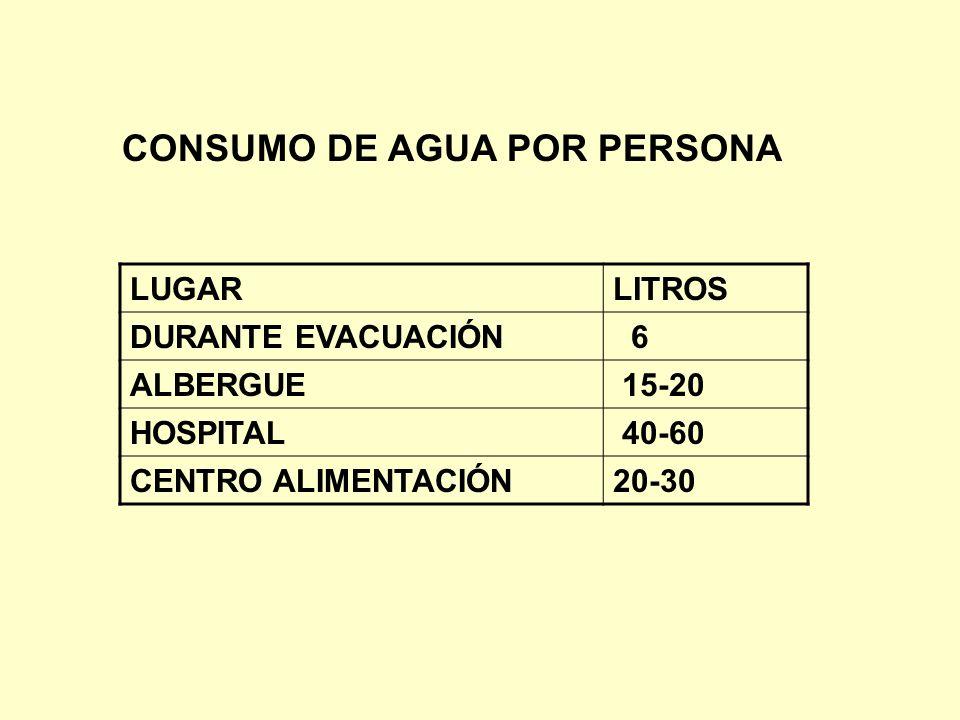 CONSUMO DE AGUA POR PERSONA LUGARLITROS DURANTE EVACUACIÓN 6 ALBERGUE 15-20 HOSPITAL 40-60 CENTRO ALIMENTACIÓN20-30