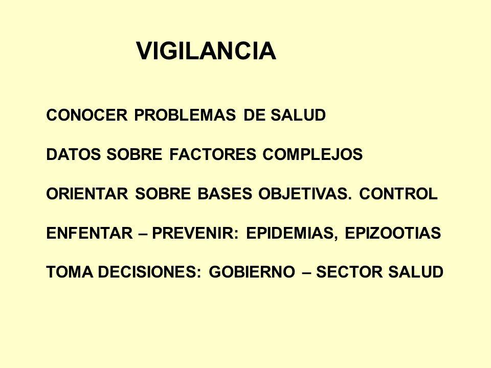 VIGILANCIA CONOCER PROBLEMAS DE SALUD DATOS SOBRE FACTORES COMPLEJOS ORIENTAR SOBRE BASES OBJETIVAS. CONTROL ENFENTAR – PREVENIR: EPIDEMIAS, EPIZOOTIA