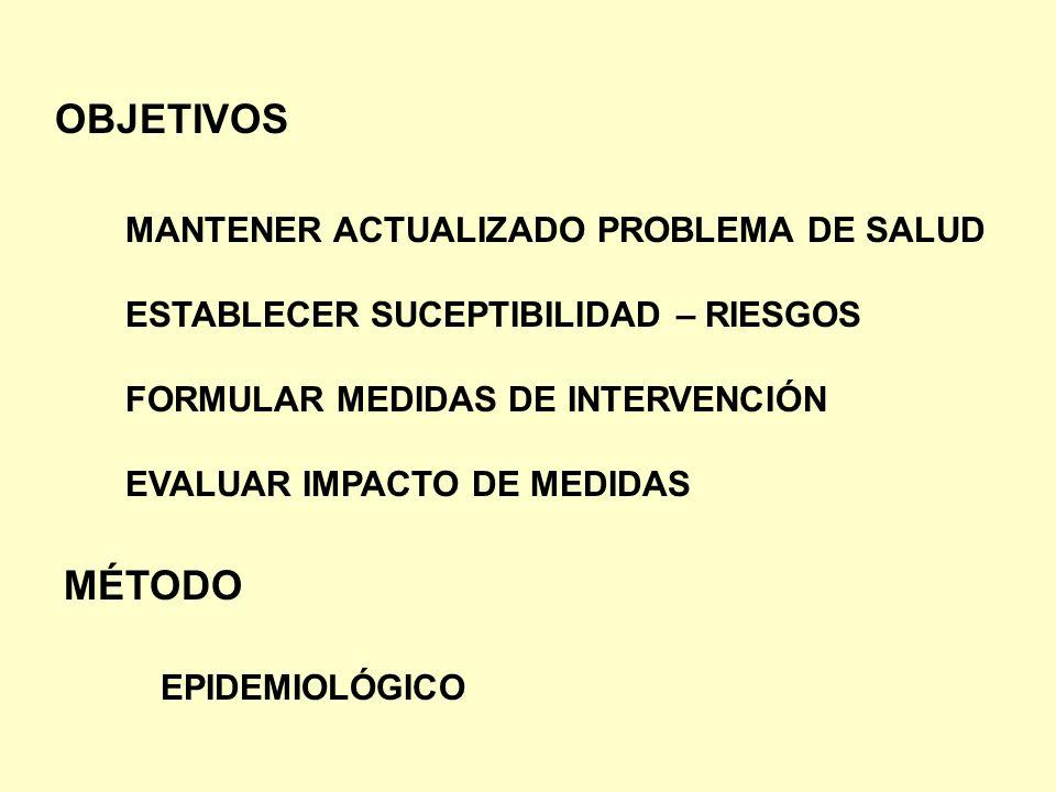 OBJETIVOS MANTENER ACTUALIZADO PROBLEMA DE SALUD ESTABLECER SUCEPTIBILIDAD – RIESGOS FORMULAR MEDIDAS DE INTERVENCIÓN EVALUAR IMPACTO DE MEDIDAS MÉTOD