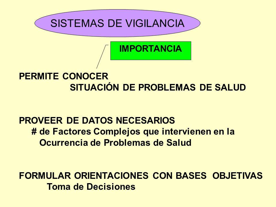 SISTEMAS DE VIGILANCIA PERMITE CONOCER SITUACIÓN DE PROBLEMAS DE SALUD PROVEER DE DATOS NECESARIOS # de Factores Complejos que intervienen en la Ocurr