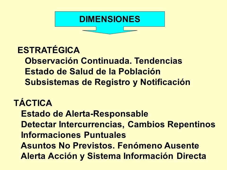 DIMENSIONES ESTRATÉGICA Observación Continuada. Tendencias Estado de Salud de la Población Subsistemas de Registro y Notificación TÁCTICA Estado de Al