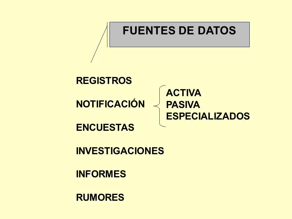 FUENTES DE DATOS REGISTROS NOTIFICACIÓN ENCUESTAS INVESTIGACIONES INFORMES RUMORES ACTIVA PASIVA ESPECIALIZADOS