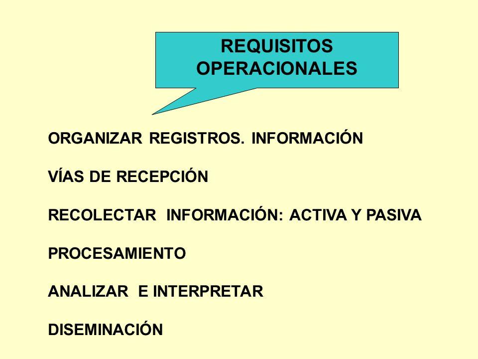 REQUISITOS OPERACIONALES ORGANIZAR REGISTROS. INFORMACIÓN VÍAS DE RECEPCIÓN RECOLECTAR INFORMACIÓN: ACTIVA Y PASIVA PROCESAMIENTO ANALIZAR E INTERPRET