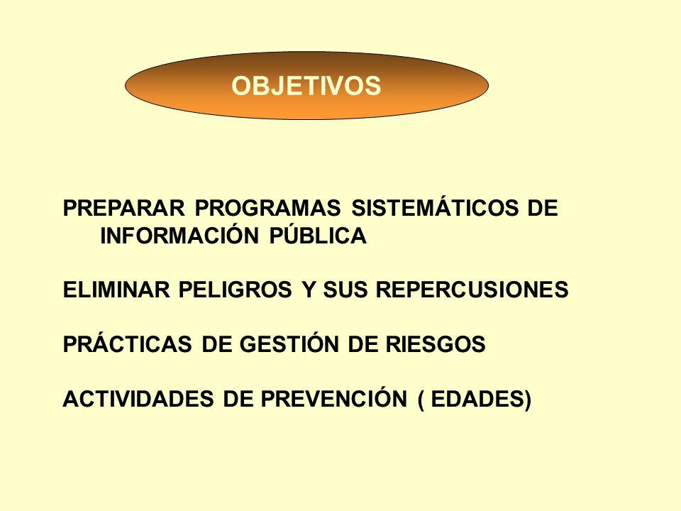 OBJETIVOS PREPARAR PROGRAMAS SISTEMÁTICOS DE INFORMACIÓN PÚBLICA ELIMINAR PELIGROS Y SUS REPERCUSIONES PRÁCTICAS DE GESTIÓN DE RIESGOS ACTIVIDADES DE