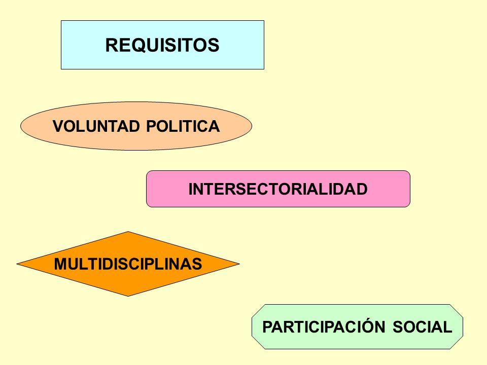 REQUISITOS VOLUNTAD POLITICA INTERSECTORIALIDAD MULTIDISCIPLINAS PARTICIPACIÓN SOCIAL