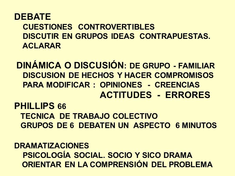 DEBATE CUESTIONES CONTROVERTIBLES DISCUTIR EN GRUPOS IDEAS CONTRAPUESTAS. ACLARAR DINÁMICA O DISCUSIÓN : DE GRUPO - FAMILIAR DISCUSION DE HECHOS Y HAC