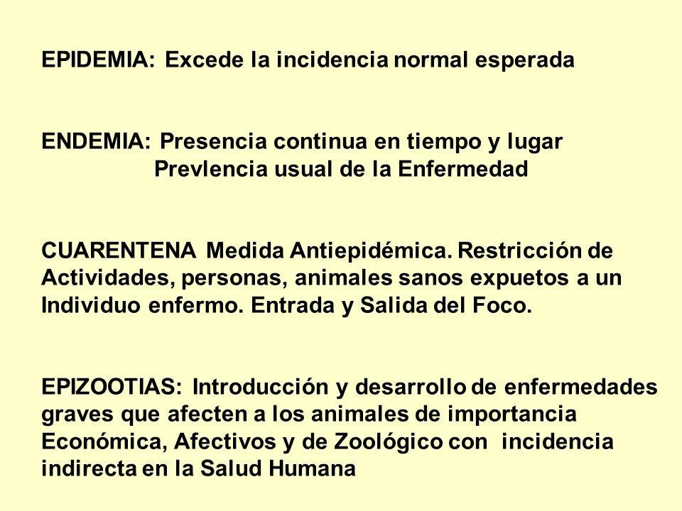EPIDEMIA: Excede la incidencia normal esperada ENDEMIA: Presencia continua en tiempo y lugar Prevlencia usual de la Enfermedad CUARENTENA Medida Antie