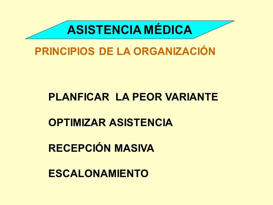 ASISTENCIA MÉDICA PRINCIPIOS DE LA ORGANIZACIÓN PLANFICAR LA PEOR VARIANTE OPTIMIZAR ASISTENCIA RECEPCIÓN MASIVA ESCALONAMIENTO