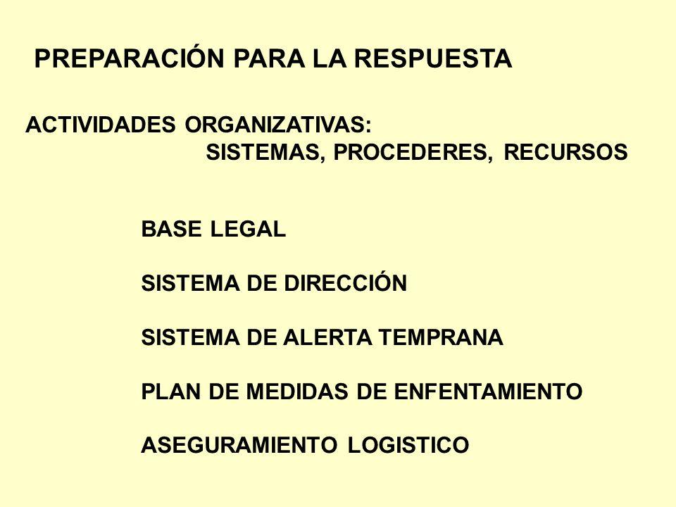 PREPARACIÓN PARA LA RESPUESTA ACTIVIDADES ORGANIZATIVAS: SISTEMAS, PROCEDERES, RECURSOS BASE LEGAL SISTEMA DE DIRECCIÓN SISTEMA DE ALERTA TEMPRANA PLA
