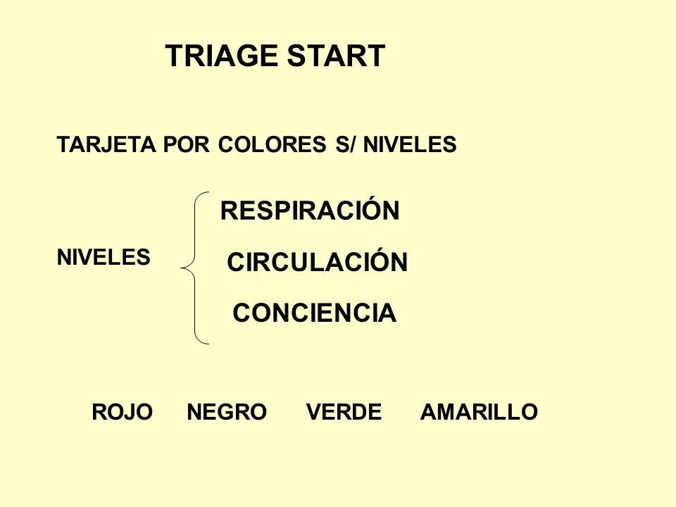 TRIAGE START TARJETA POR COLORES S/ NIVELES NIVELES RESPIRACIÓN CIRCULACIÓN CONCIENCIA ROJO NEGRO VERDE AMARILLO