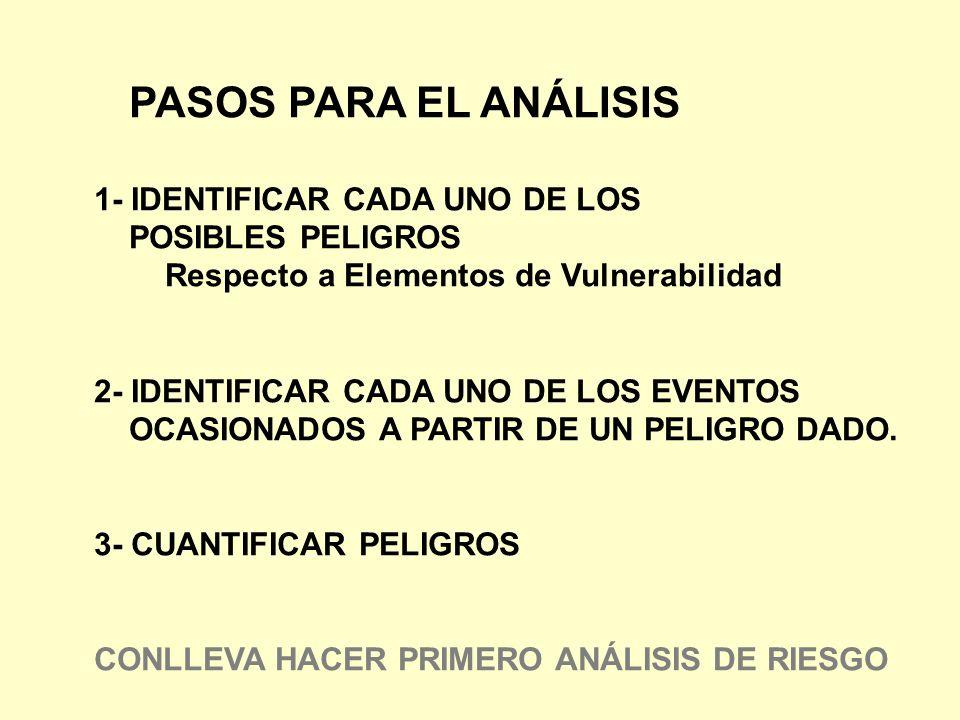 PASOS PARA EL ANÁLISIS 1- IDENTIFICAR CADA UNO DE LOS POSIBLES PELIGROS Respecto a Elementos de Vulnerabilidad 2- IDENTIFICAR CADA UNO DE LOS EVENTOS