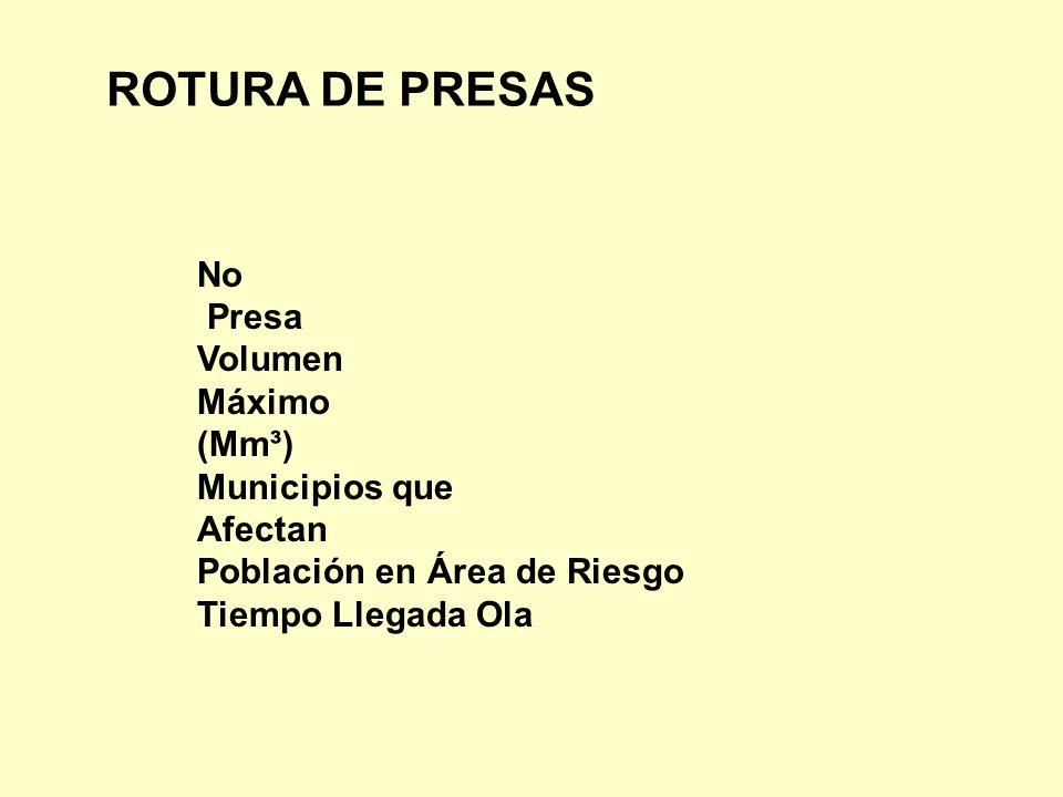 No Presa Volumen Máximo (Mm³) Municipios que Afectan Población en Área de Riesgo Tiempo Llegada Ola ROTURA DE PRESAS