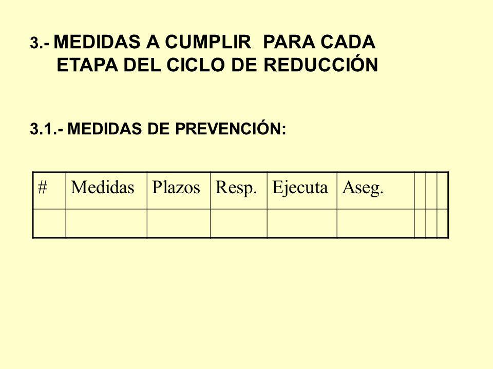3.- MEDIDAS A CUMPLIR PARA CADA ETAPA DEL CICLO DE REDUCCIÓN 3.1.- MEDIDAS DE PREVENCIÓN: #MedidasPlazosResp.EjecutaAseg.