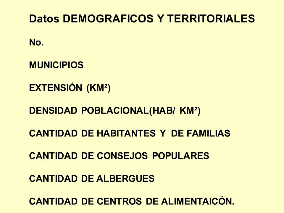 Datos DEMOGRAFICOS Y TERRITORIALES No. MUNICIPIOS EXTENSIÓN (KM²) DENSIDAD POBLACIONAL(HAB/ KM²) CANTIDAD DE HABITANTES Y DE FAMILIAS CANTIDAD DE CONS