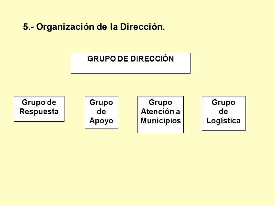 5.- Organización de la Dirección. GRUPO DE DIRECCIÓN Grupo de Respuesta Grupo de Apoyo Grupo Atención a Municipios Grupo de Logística