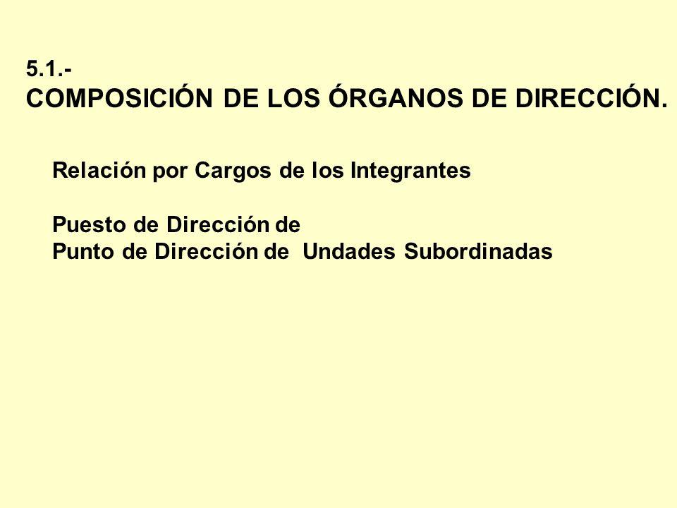 5.1.- COMPOSICIÓN DE LOS ÓRGANOS DE DIRECCIÓN. Relación por Cargos de los Integrantes Puesto de Dirección de Punto de Dirección de Undades Subordinada